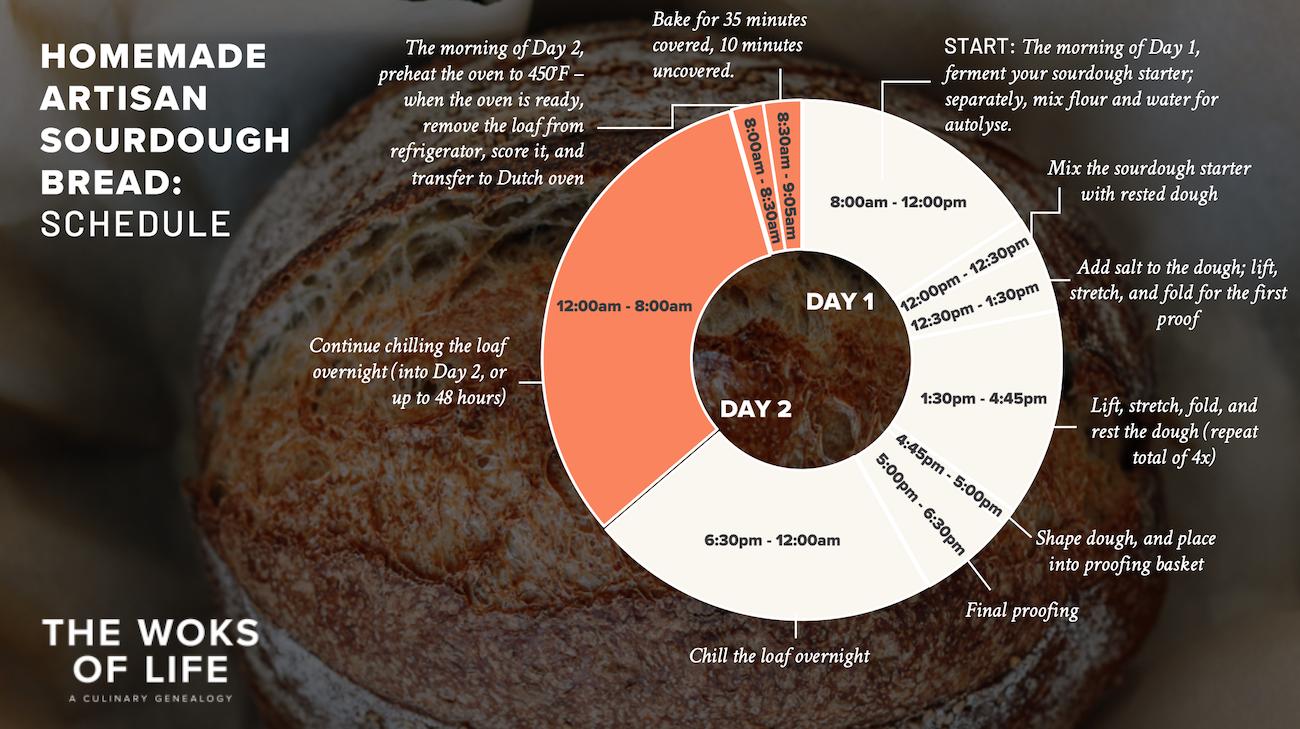 Sourdough Baking Schedule Diagram